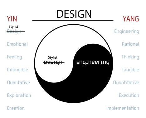 Styling and Engineering are part of design.